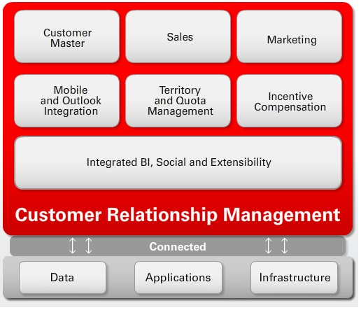 Oracle Fusion CRM Architecture