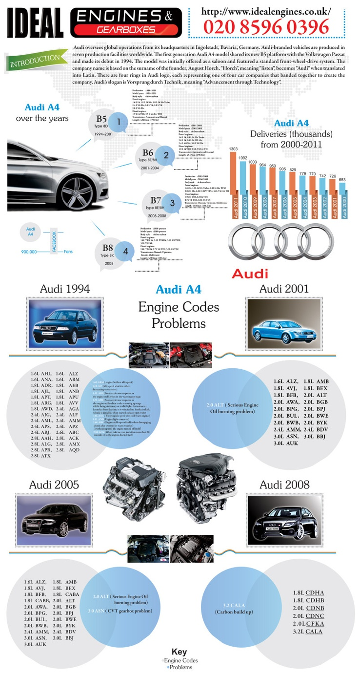 29 best trust me im an engineer images on pinterest trust audi a4 engine history and problems in one infographic fandeluxe Choice Image