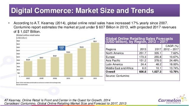 Global ECommerce Sales By Industry Make Your Business Grow With