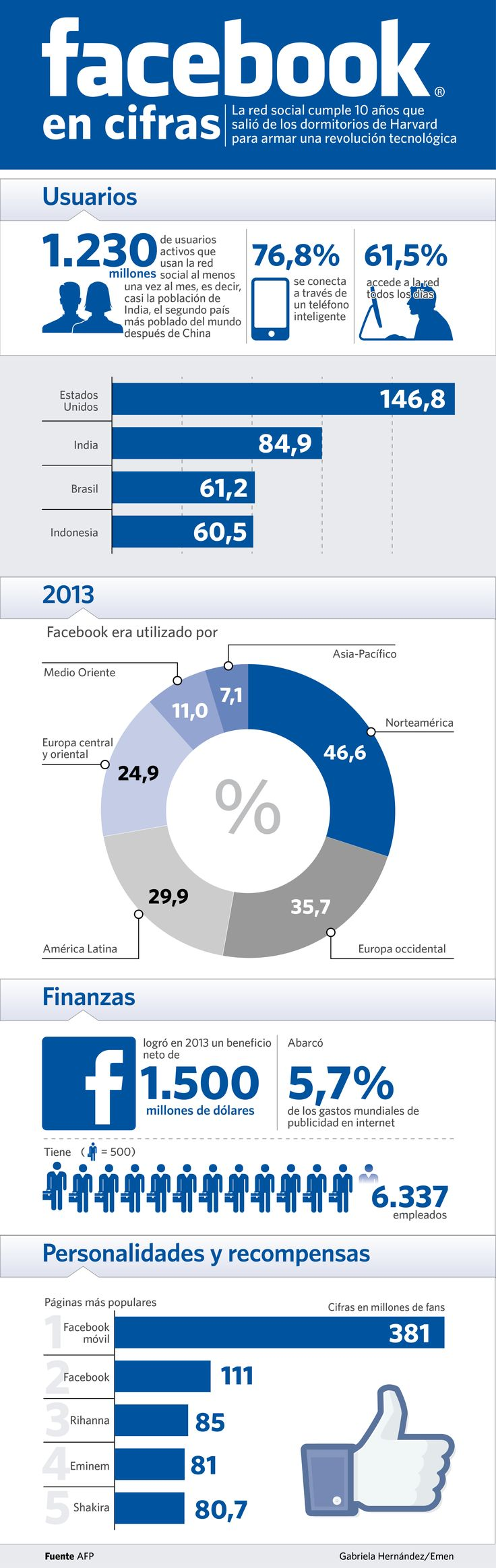 Facebook en cifras. ¿Sabías que si Facebook fuese un país sería el tercero más poblado de la Tierra? #cpcr53