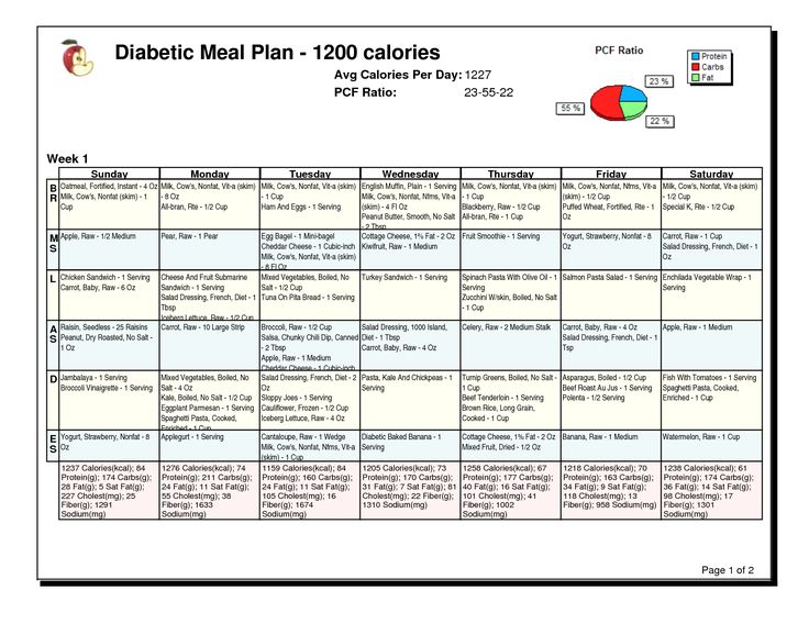 Diabetic Meal Planning Template  PetitComingoutpolyCo