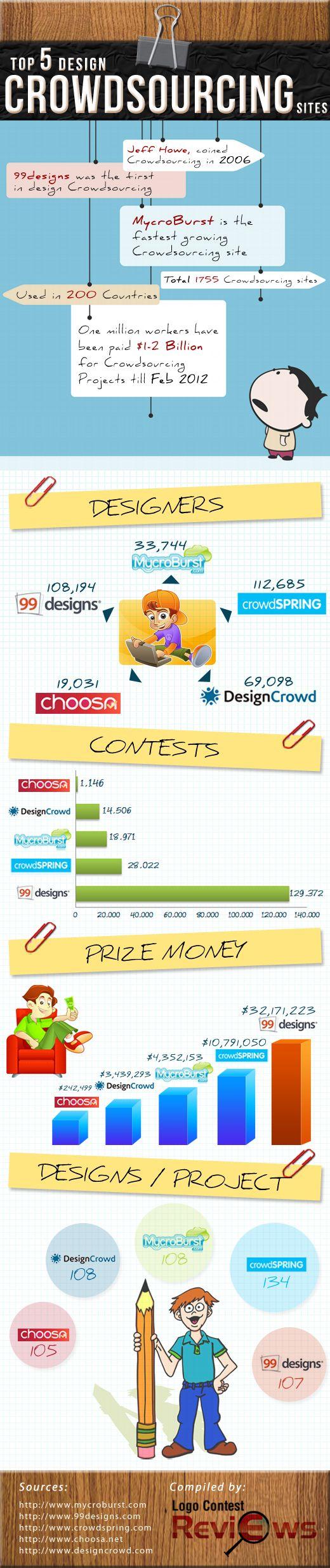 Top 5 Design Crowdsourcing SitesDesign Crowdsourcing, Design Infographic, Website, Social Media, Crowdsourcing Site, Site Infographic, Crowdfunding Infographic, Crowdsourcing Infographic, Crowdsourcing Education