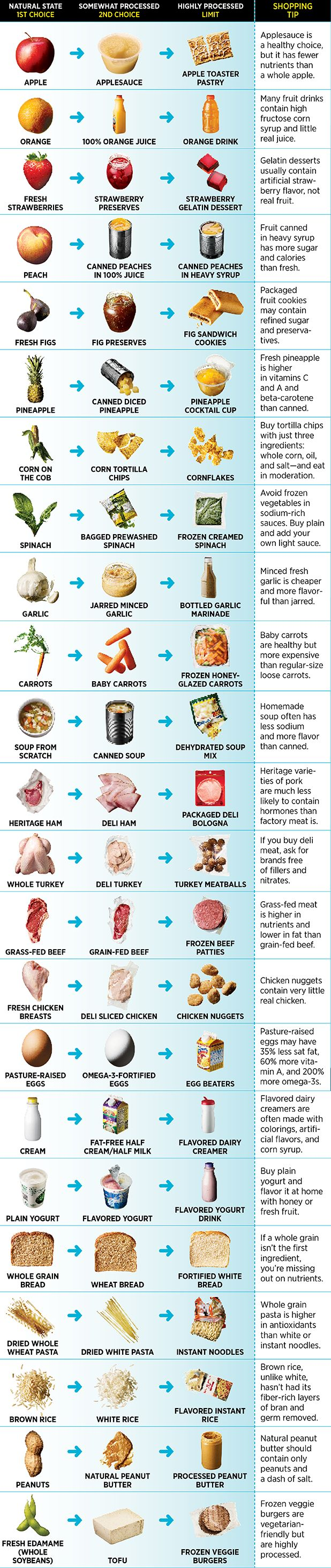 If you're trying to eat clean, you need this chart of the 23 cleanest foods you can buy and their not-so-clean counterparts.