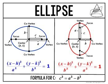 Conic Sections (Circle, Ellipse, Hyperbola, Parabola) - Wa