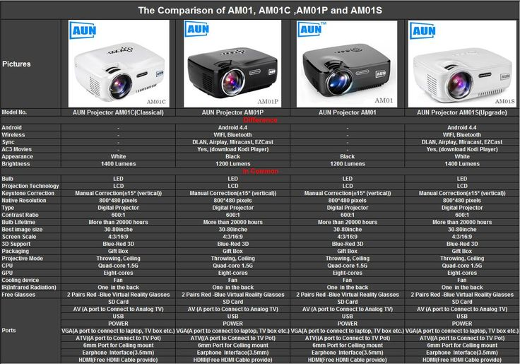The comparison of AUN Projector AM01 ,AM01C, AM01P and AM01S