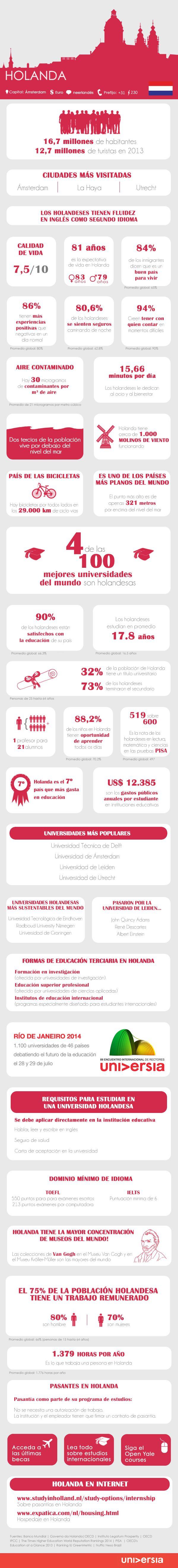 Infografía: más de 30 datos que debes conocer para estudiar o trabajar en Holanda vía: http://noticias.universia.net.mx
