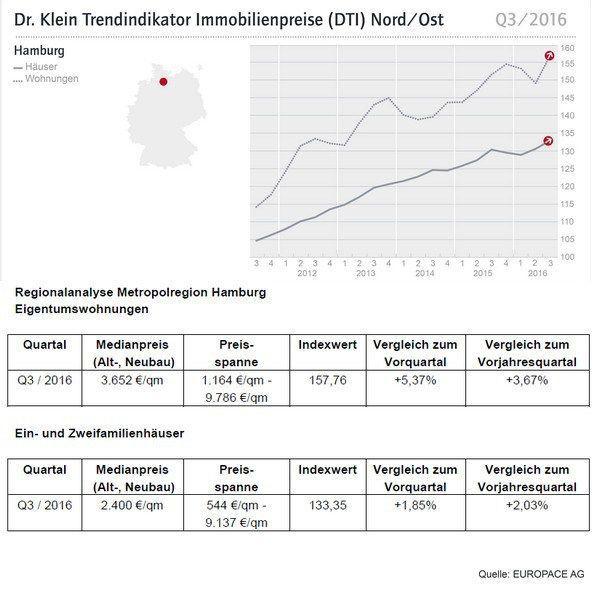 Popular Hamburg DTI Trendindikator Immobilienpreise H user und Wohnungen Q