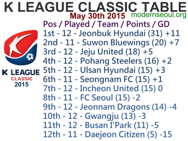 K League Classic 2015 Round 13 and K League Challenge Round 12 – Previews / Predictions (May 30th-31st)   Modern Seoul