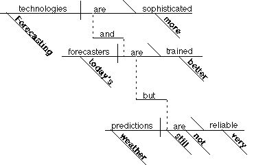 An interactive walk-through of diagramming sentences  // good parent resource!