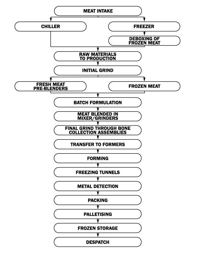Más de 25 ideas increíbles sobre Process flow chart examples en - flow chart format