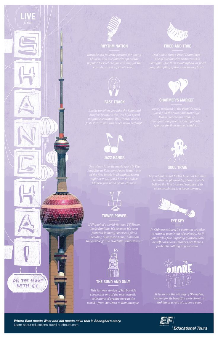 What is your favorite thing about Shanghai? Click the link to see more http://eftri.ps/1DCWEXG | #Shanghai #Travel #Infographic