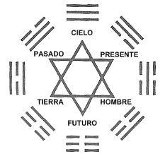 Extenso Análisis sobre los Orígenes del Hexagrama y su relación con el 666 del libro de las revelaciones. ¿Qué relación existe ent...