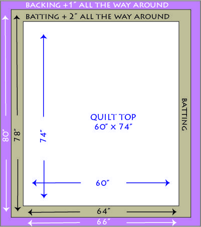 Great tutorial for putting quilt sandwich together (UK pinners: 'batting' is also known as 'wadding')