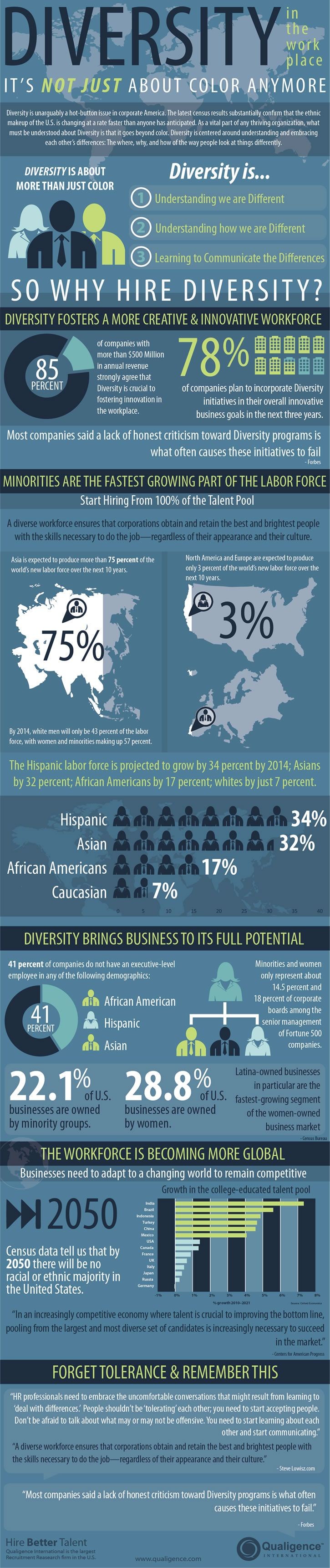 This item deals with diversity in the workplace and emphasizes the need to have a diverse workforce. It explains what diversity is and provides useful statistics. It also touches on how diversity transcends beyond color and deals more with embracing the differences.