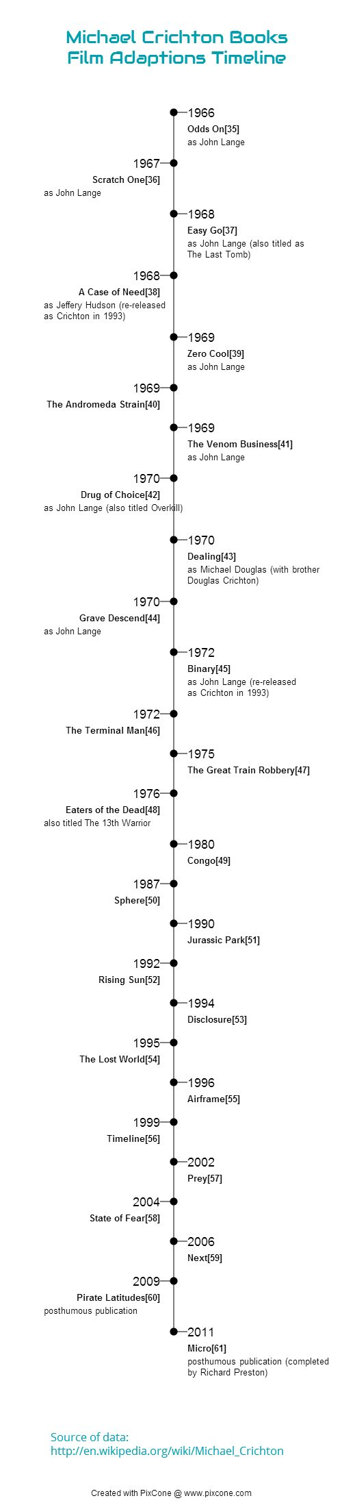 An Infographic showing the Timeline of Film adaptions of M.Crichton's books. Built with PixCone (please note that this is a Data-Driven-Infographics) - discover more at pixcone.com