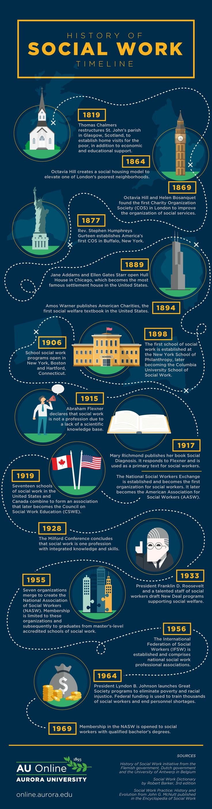 A Modern History of Social Workers