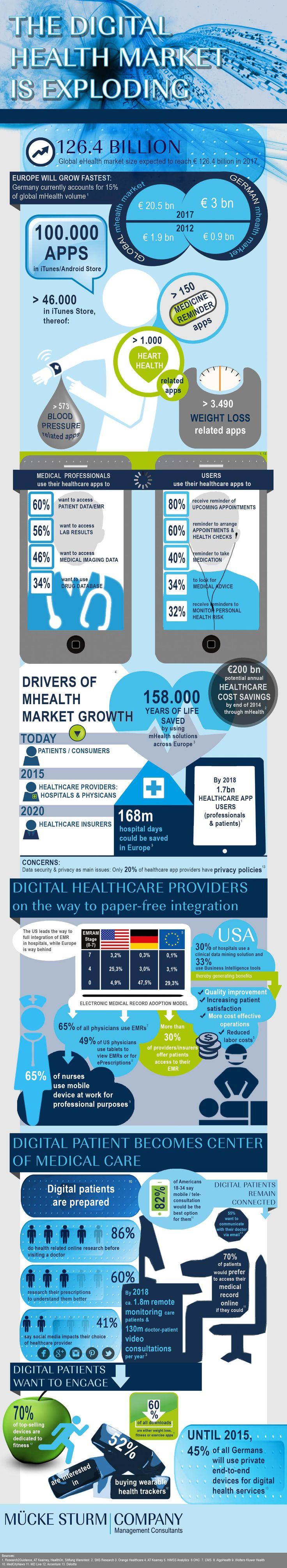 Infografik: Die Bedeutung des Digital-Health-Marktes
