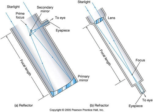 Examples List on Reflecting And Refracting Telescopes