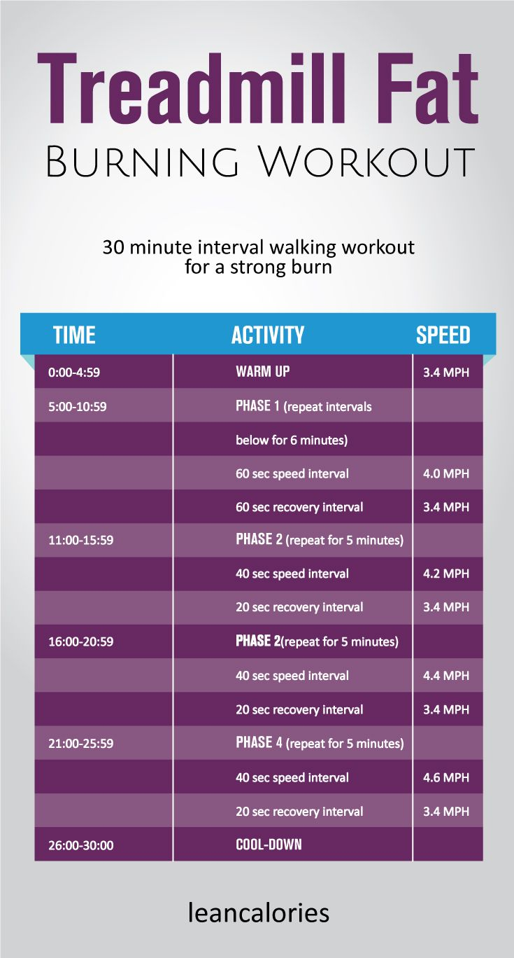 The treadmill fat burning workout: A 30 minute interval walking treadmill workout for burning fat. Use it at your convenient time to burn fat and get lean.