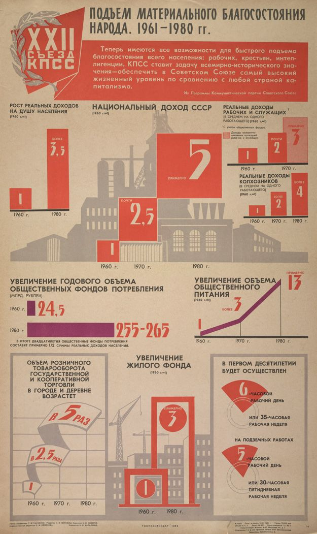 Even the Soviets loved their infographics.