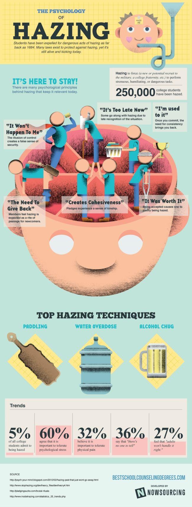 Philanthropy | Hazing Prevention | The Psychology of Hazing | Perfect for National Hazing Prevention Week!