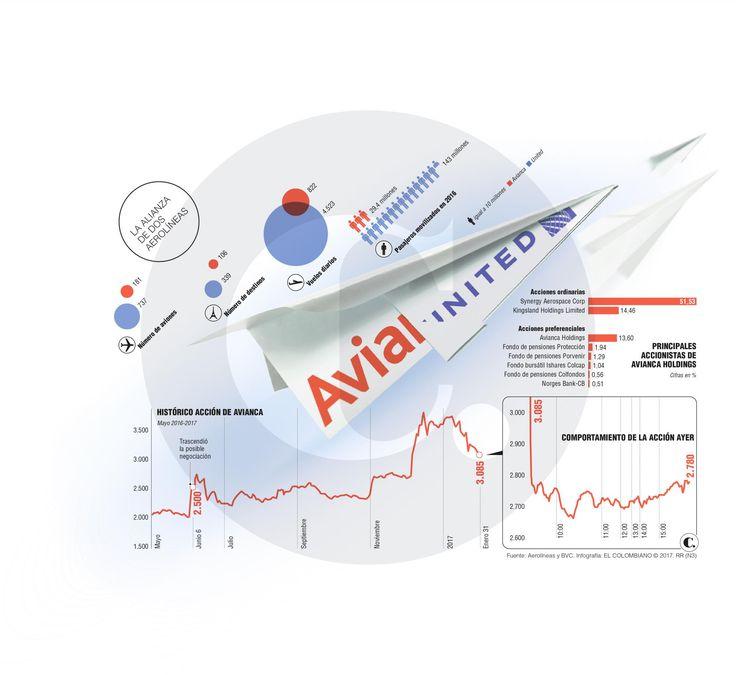 Avianca con United Airlines como socio estratégico busca capital