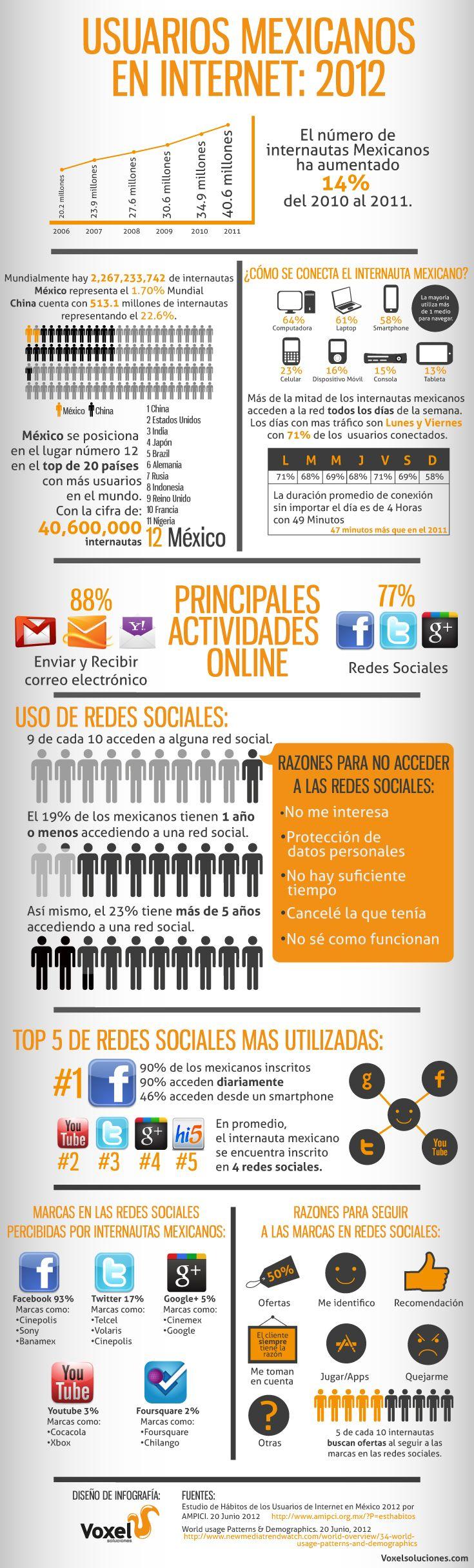 Usuarios mexicanos en Internet 2012