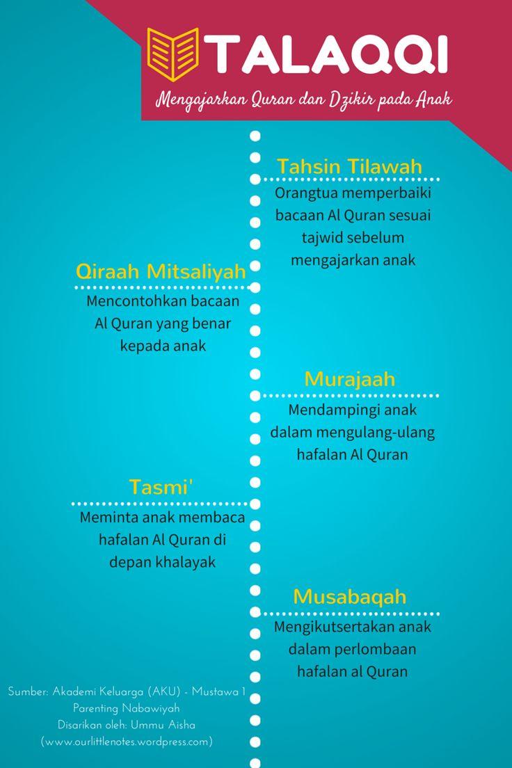 Talaqqi - Mengajarkan Quran dan Dzikir pada Anak