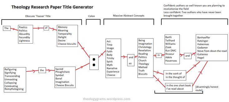 what is major research paper generator