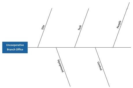 Example Fishbone Diagram: Step 2