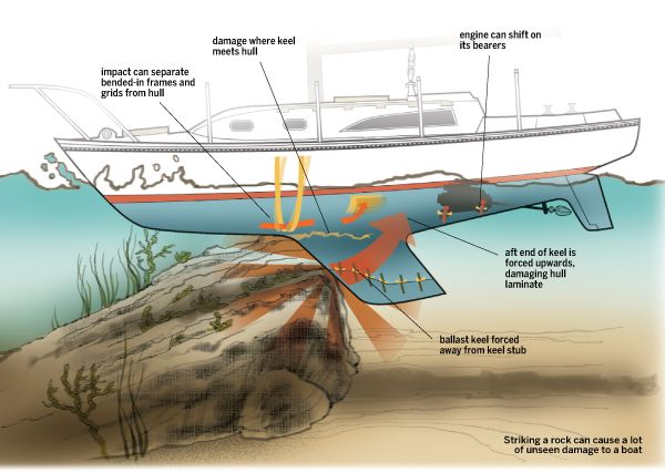 How Secure is Your Keel?   Sail Magazine