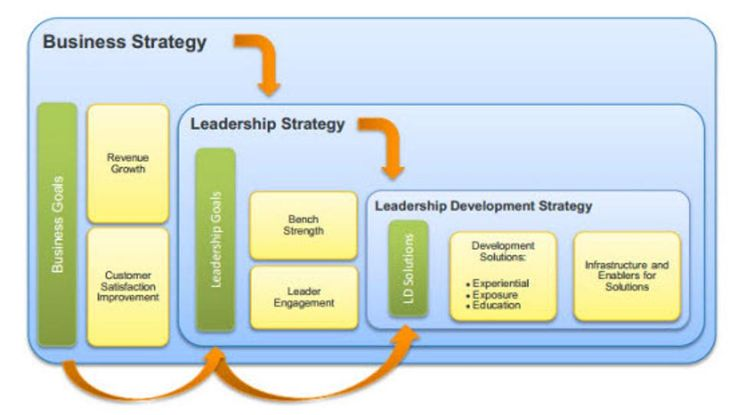 It's Not The CEO, It's The Leadership Strategy That Matters.