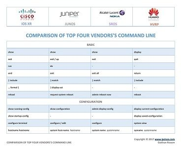 network configuration cheat sheet, Cisco, Juniper, Alcatel (Nokia) and Huawei, configuration command conparison -PAGE 1-