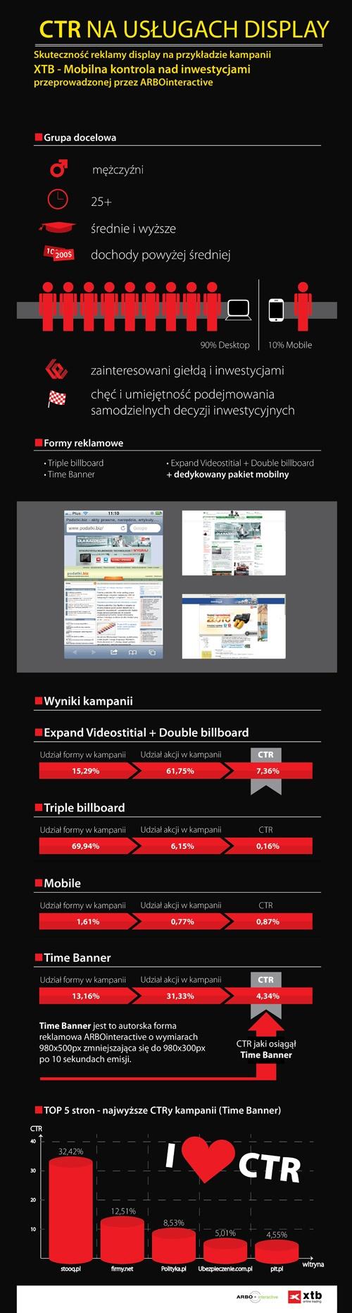 CTR - skutecznosć reklamy