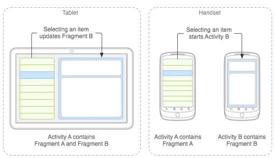 What is Fragments in Android and How to use Fragments (With images)   Android tutorials. Application android. Android developer