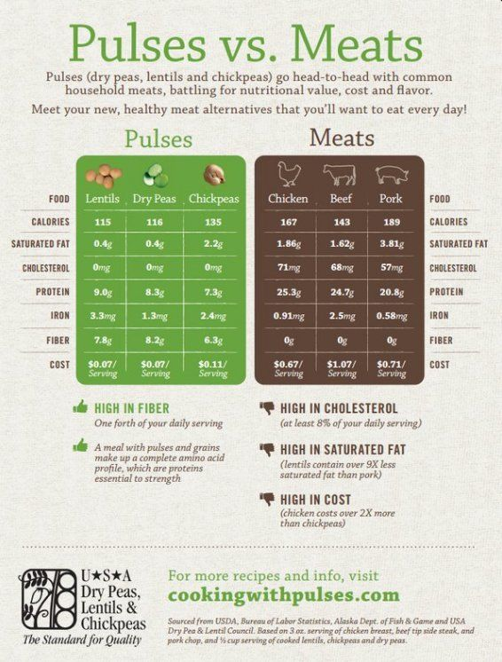 Complete information on Pulses