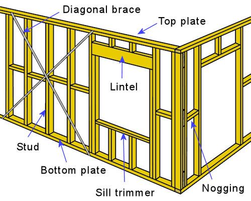 22 best wall framing images on pinterest carpentry woodworking and wood crafts for Exterior stud wall construction