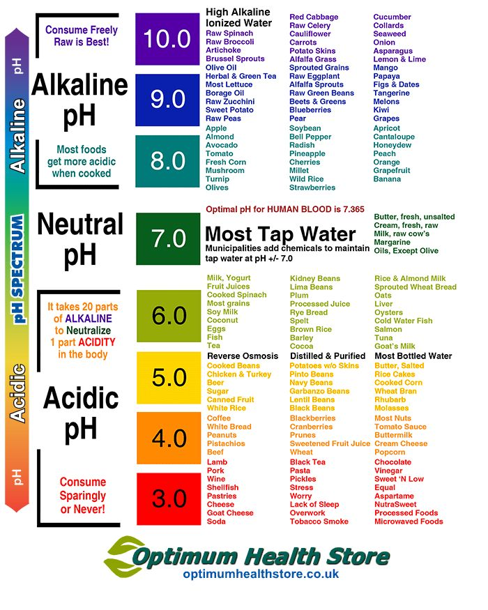 Food Charts Acid Alkaline Diet Food Chart Alkaline To Acidic Ph
