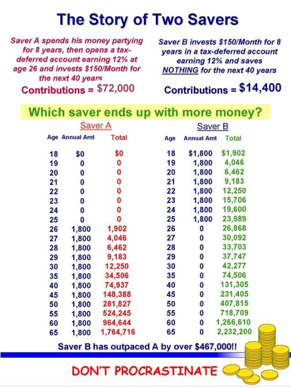 49 best money images on Pinterest Financial planning, Retirement