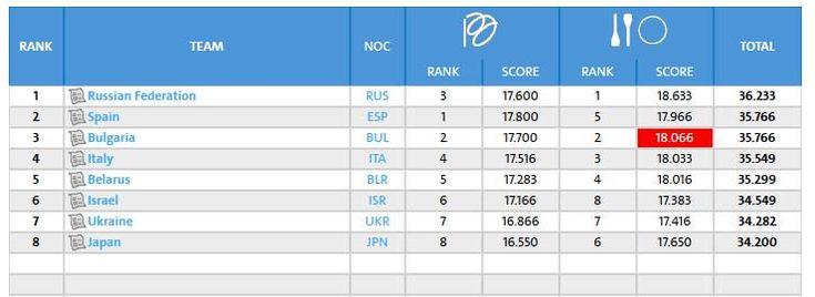 Rhythmic Gymnastics Group All-Around Final -