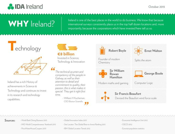 Ireland has invested heavily in Science & Technology which is helping to create an ecosystem supportive for modern business