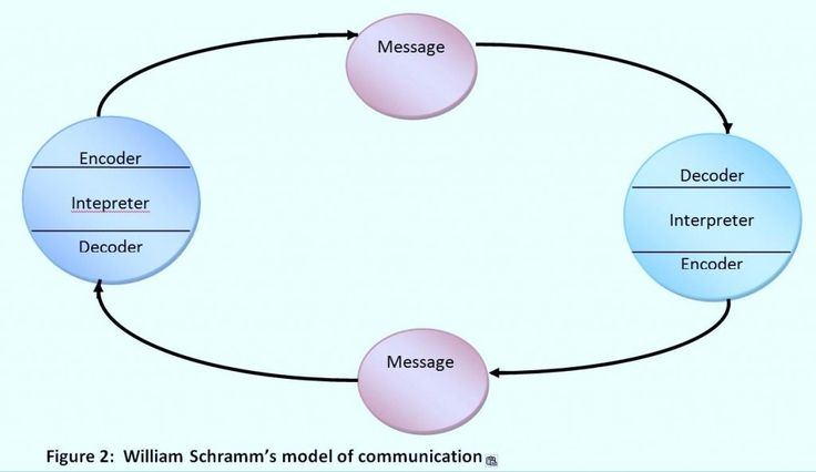 schramms-model-of-communication1