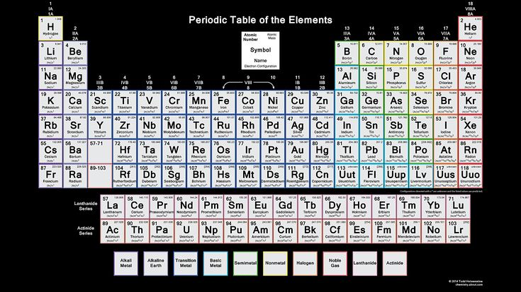 Mejores 43 imgenes de periodic table wallpaper en pinterest tabla did you know you can make the periodic table your wallpaper smbolostabla peridicamesasfondos urtaz Images