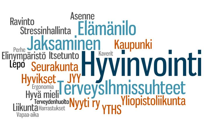 Welfarewordle in finnish.