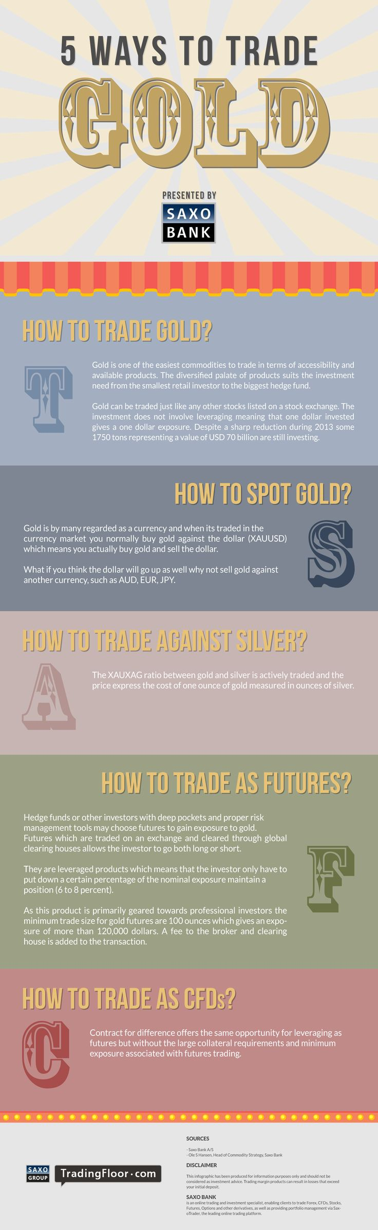 Here's an interesting infographic from the TradingFloor.com team.