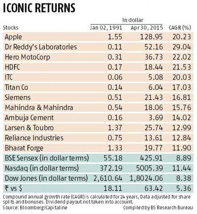 Top STOCK PICKS from INDIA that rival Apple - tips by Business Standard 2015-05-03 i.e.  HDFC / Dr Reddy's / Hero Motorcorp / ITC / Reliance / Ambuja Cement / Bharat Forge / Mahindra etc.