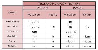 Resultado de imagen de 3a declinación latin