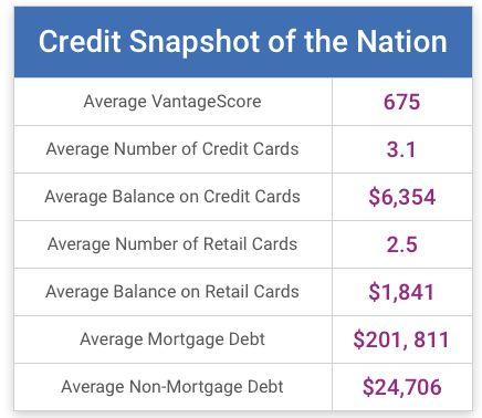The average credit score in the U.S. was 675 last year. Did your state do better or worse than the national trend?  http://qoo.ly/kzb3v