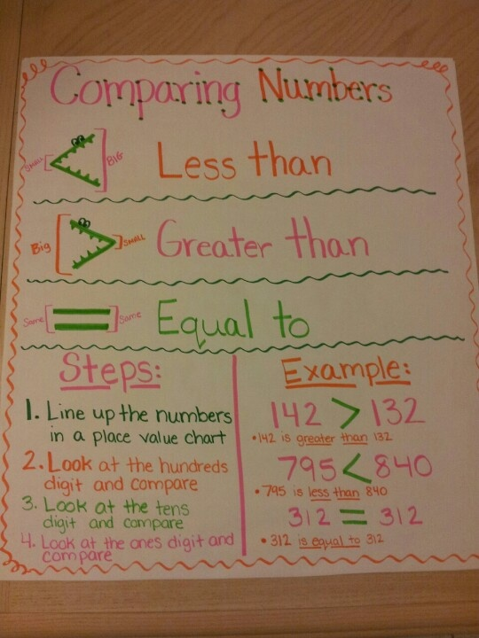 My version of a comparing numbers anchor chart