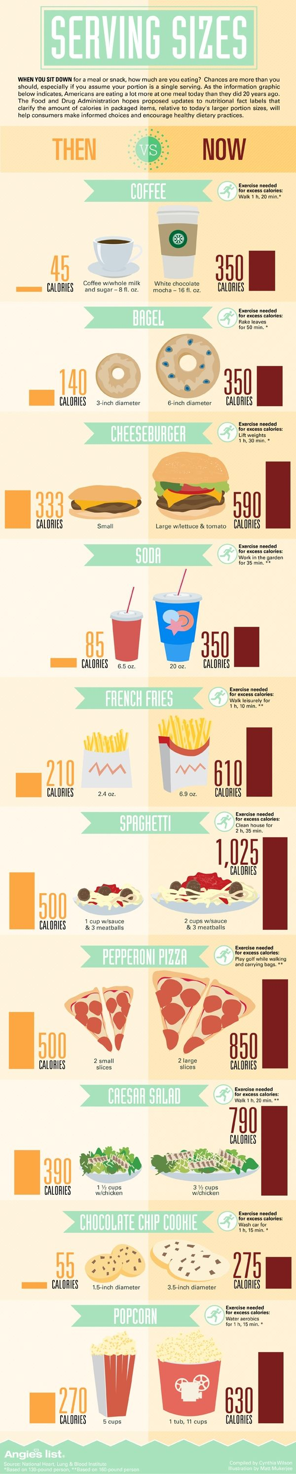 Infograph about the difference between serving sizes today and 20 years ago.